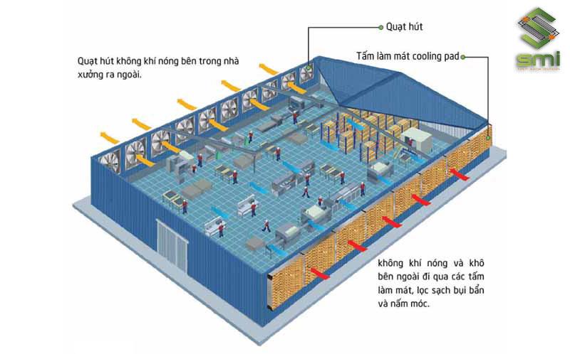 Tính toán là bước bắt buộc phải làm trước khi vẽ thiết kế hệ thống làm mát nhà xưởng