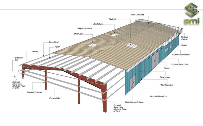Các hạng mục trong nhà xưởng phải tuân thủ các tiêu chuẩn về thiết kế và xây dựng
