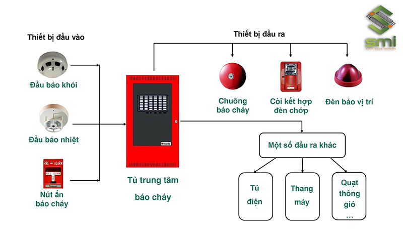 Khi nhận được dữ liệu về sự cố, chuông sẽ phát tiếng vang để cảnh báo cho nhà xưởng