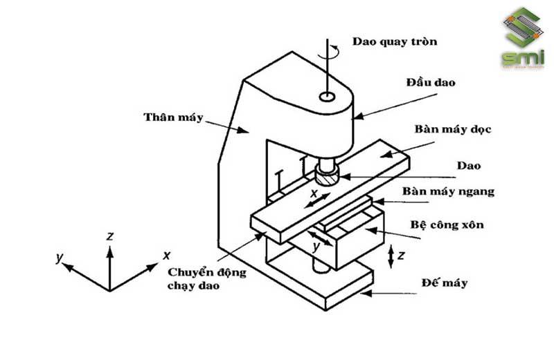 Cấu tạo và cơ chế hoạt động của máy phay đứng