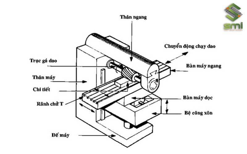 Cấu tạo và cơ chế hoạt động của máy phay ngang