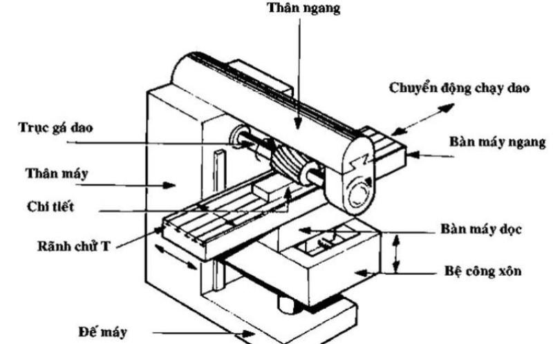 Cấu tạo và cơ chế hoạt động của máy gia công cơ khí phay ngang