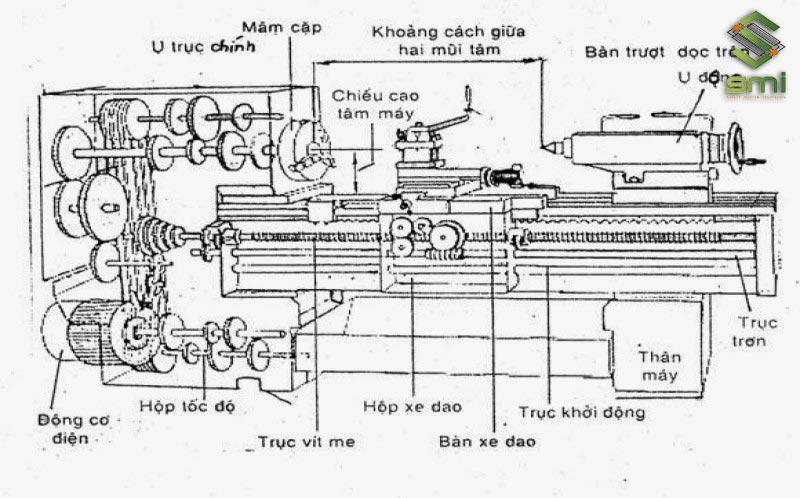 Cơ chế hoạt động của máy gia công cơ khí tiện CNC