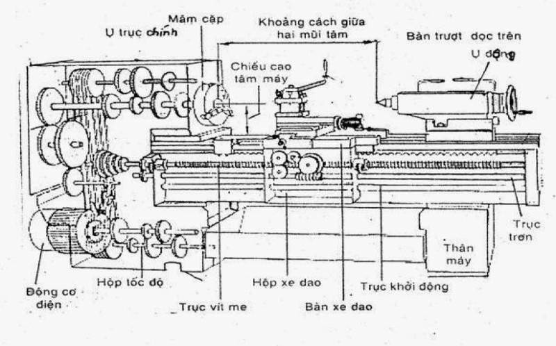 Cơ chế hoạt động của máy tiện CNC