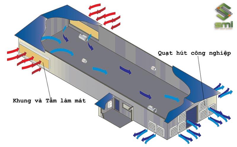 Mô hình vận hành hệ thống thông gió nhà xưởng bằng Cooling Pad