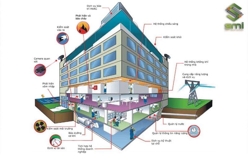 SUMITECH nhận thiết kế bản vẽ cho đa dạng các hệ thống điện công nghiệp