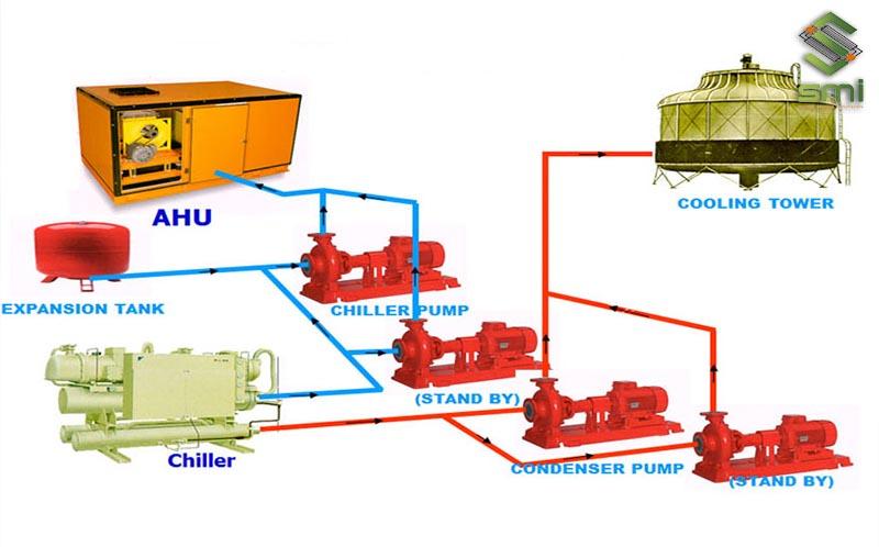Sơ đồ hoạt động của hệ thống điều hòa Chiller