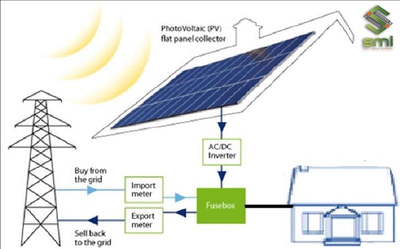 Dòng điện sinh ra vừa cung cấp điện mặt trời cho nhà xưởng vừa có thể bán cho điện lưới quốc gia