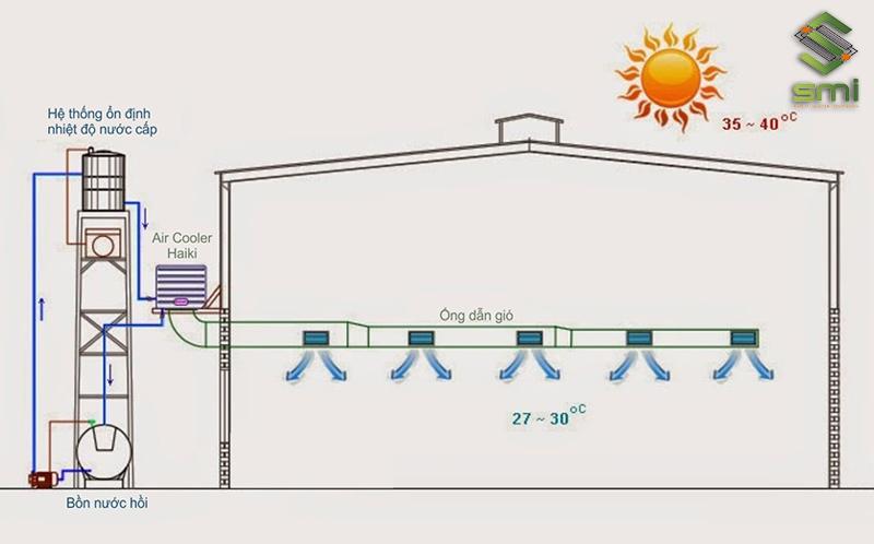 Hệ thống thông gió bằng hơi nước trong nhà xưởng công nghiệp