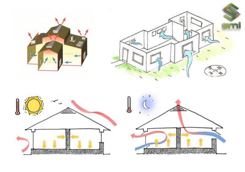 Nguyên lý hoạt động của thông gió tự nhiên chính là lợi dụng đường đi của dòng đối lưu gió để làm mát nhà xưởng.