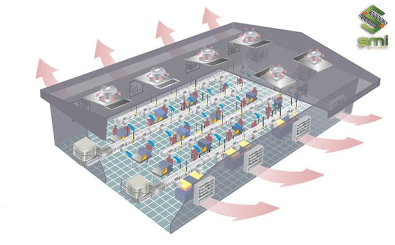 Thông gió xưởng may là sử dụng các phương pháp để thay thế không khí bên trong xưởng bằng không khí bên ngoài