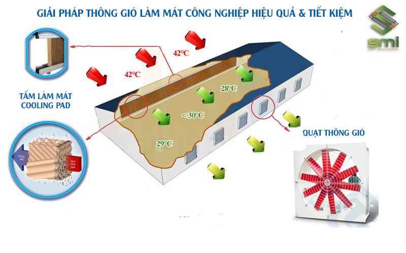 Tấm Cooling Pad và hệ thống thông gió sẽ giúp làm mát và giảm nhiệt độ nhà xưởng nhanh chóng