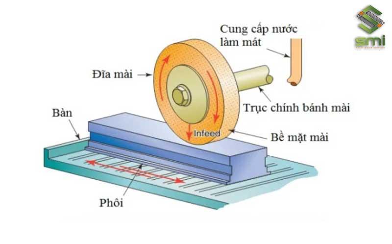 Loại máy mài có trục chính nằm ngang với bàn qua lại: có đĩa mài đặt trên trục chính nằm ngang, bề mặt của đĩa ép vào phôi.