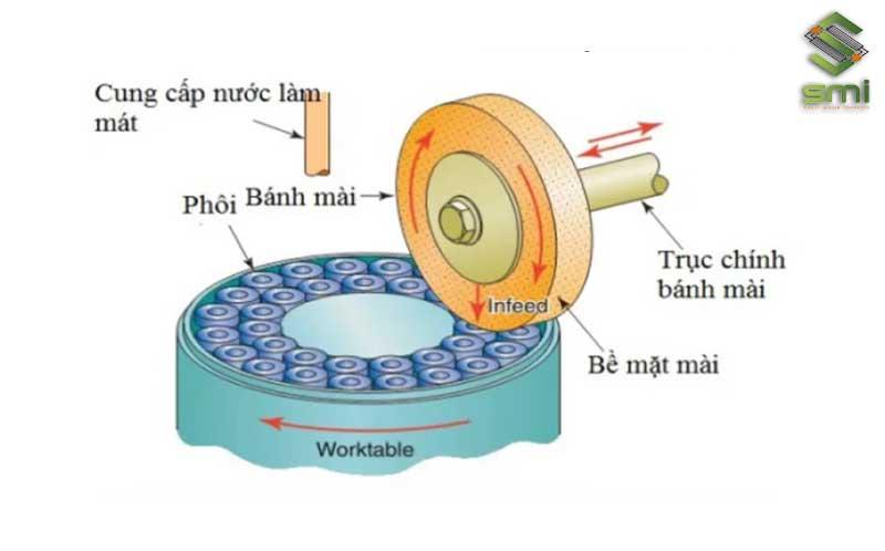 Loại máy mài có trục chính nằm ngang với bàn quay: Đĩa mài đặt trên bàn quay, bề mặt của đĩa cũng được tiếp xúc với phôi.