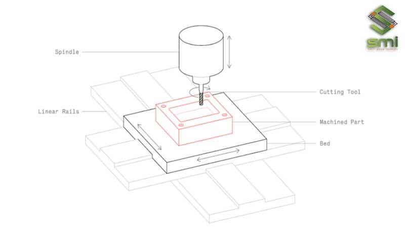 Nguyên lý hoạt động của máy khoan CNC