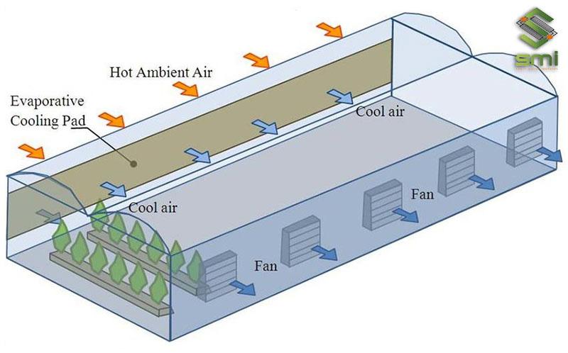Mô hình hoạt động của hệ thống thông gió làm mát áp suất âm