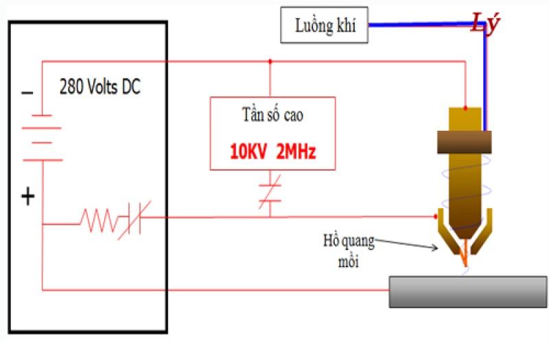 Nguyên lý hoạt động của máy cắt plasma CNC