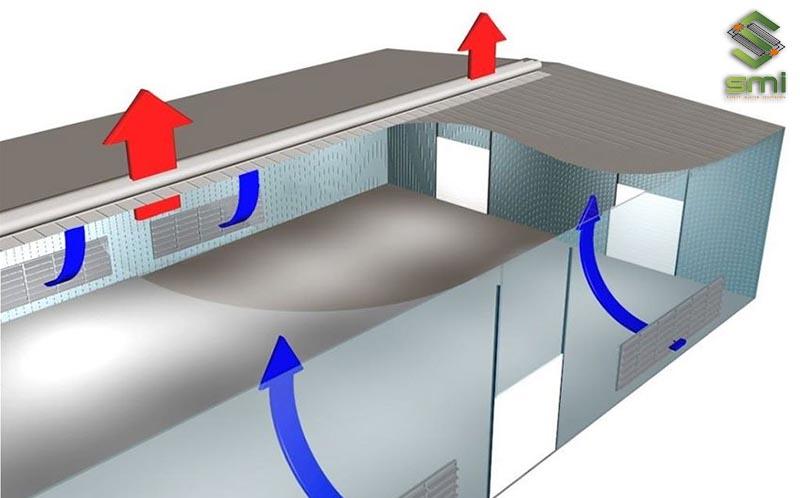 Nguyên lý hệ thống thông gió làm mát nhà xưởng