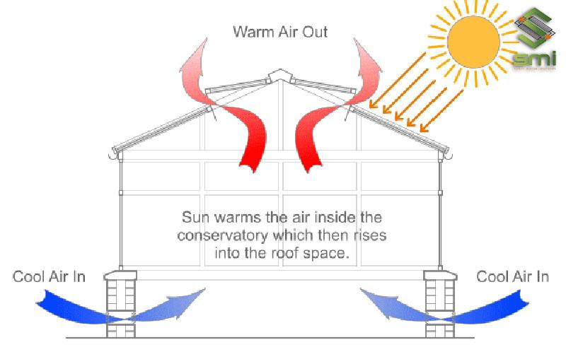 Thông gió làm mát mái nhà xưởng