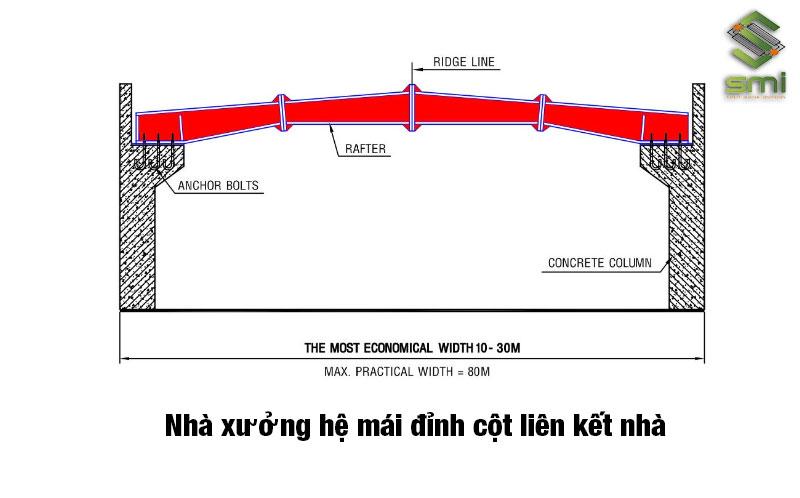 Loại hình nhà xưởng hệ mái đỉnh cột liên kết nhà
