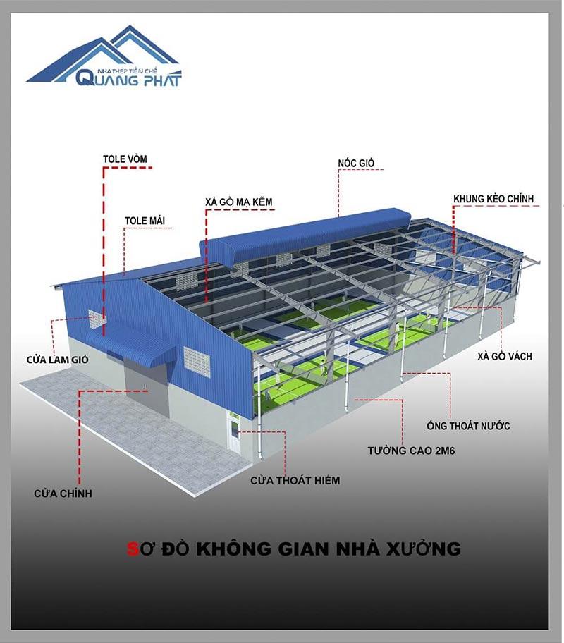 Bản sơ đồ nhà xưởng thiết kế bởi công ty Quang Phát