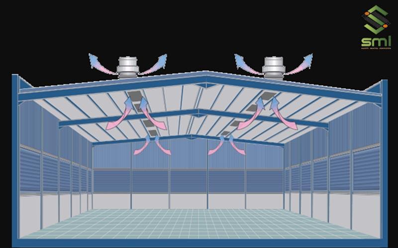 Lựa chọn hệ thống quạt thông gió mái công nghiệp là giải pháp phù hợp với các nhà xưởng có mái tôn