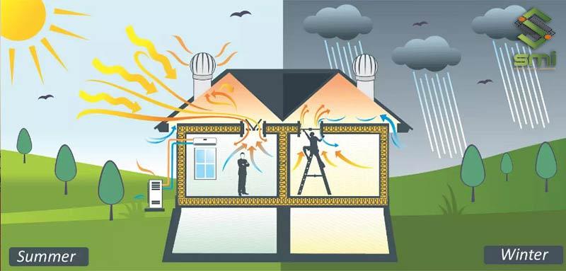 Quạt thông gió mái cho nhà xưởng đẩy khí nóng ra ngoài và loại bỏ khí ẩm trên mái nhà