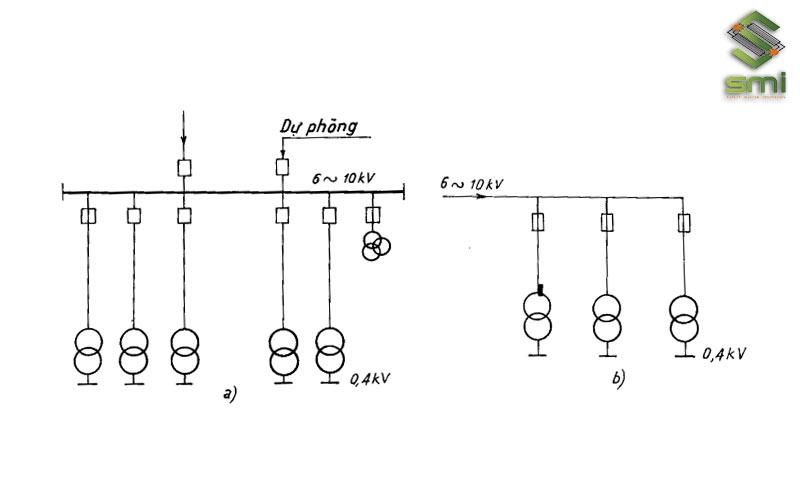 Sơ đồ cung cấp điện đến xí nghiệp có trạm phân phối (a) và không trạm phân phối (b).