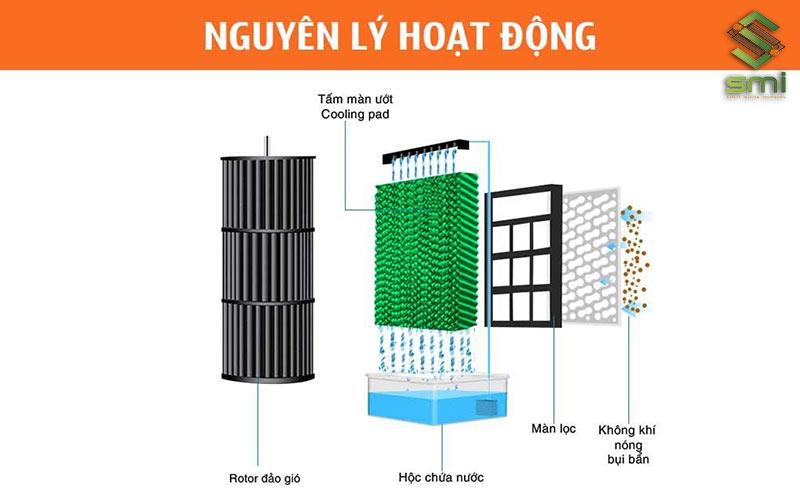 Nguyên lý hoạt động của tấm Cooling Pad thông gió nhà xưởng