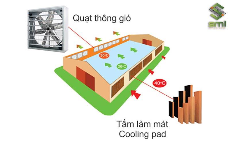Nguyên lý của tấm làm mát Cooling Pad trong thông gió công nghiệp