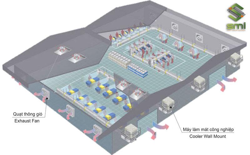 Mô hình hoạt động của hệ thống thông gió làm mát áp suất dương