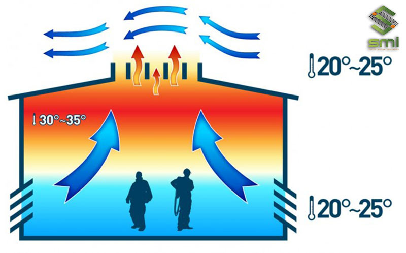 Làm mát và giảm nhiệt độ là một mục đích chính của việc lắp đặt hệ thống thông gió