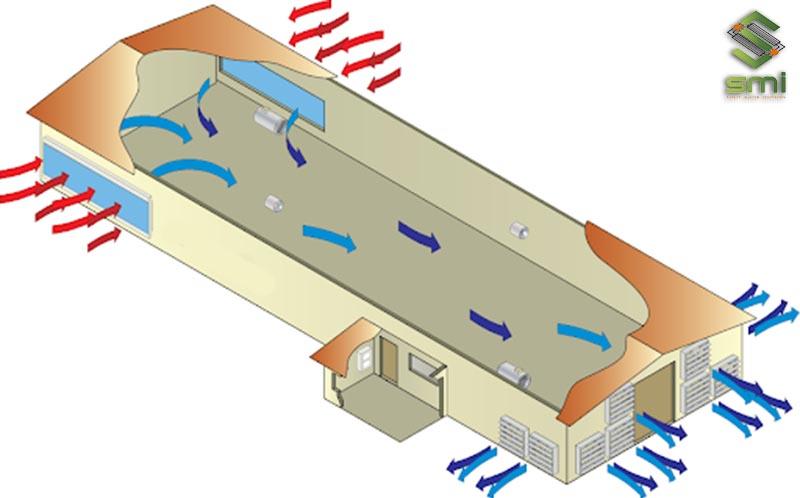 Thông gió làm mát nhà xưởng bằng tấm Cooling Pad