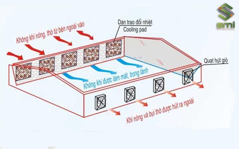 Tính toán thiết kế hệ thống thông gió nhà xưởng cần chính xác